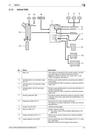 Konica Minolta bizhub C452 User Manual