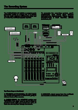 Tascam Portastudio 424mkIII Owners Manual