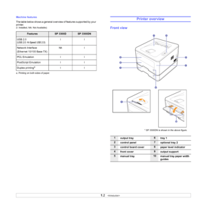Ricoh Aficio SP 3300DN User Manual