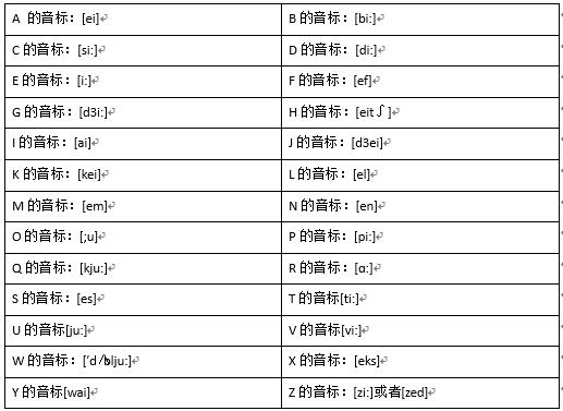 26字母音標 - VIPKID在線青少兒英語