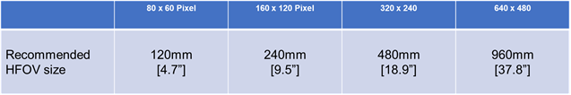 Table 1: Common detector resolutions and the corresponding recommended image size for inspection.