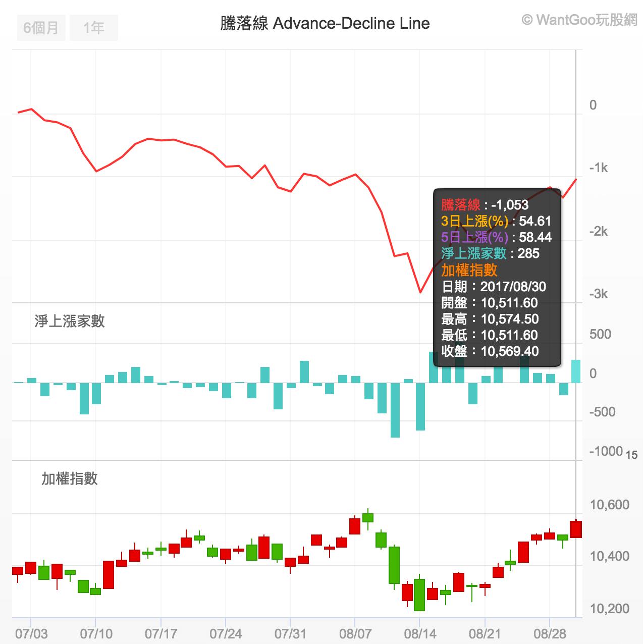 預測股票趨勢的神奇指標,讓你盤中感受多空強弱變化的法寶 | 楚狂人 | 玩股網
