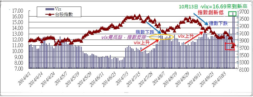 從選擇權波動率指數(VIX)研判臺股的後續走勢   James期貨分析師   玩股網