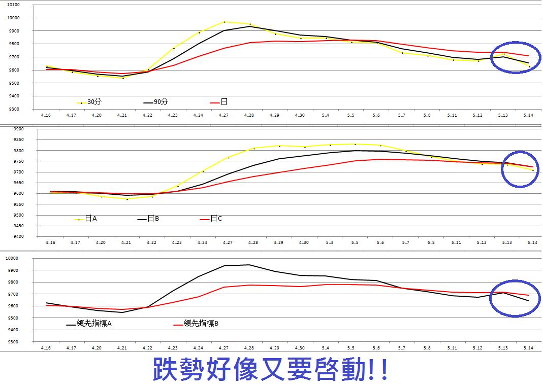 圖文分析5/14(含期貨籌碼)   姜爺   玩股網