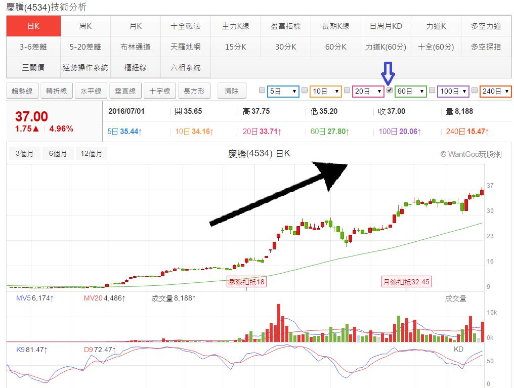 一條線決定股票是否能讓你獲利!   玩股神探   玩股網