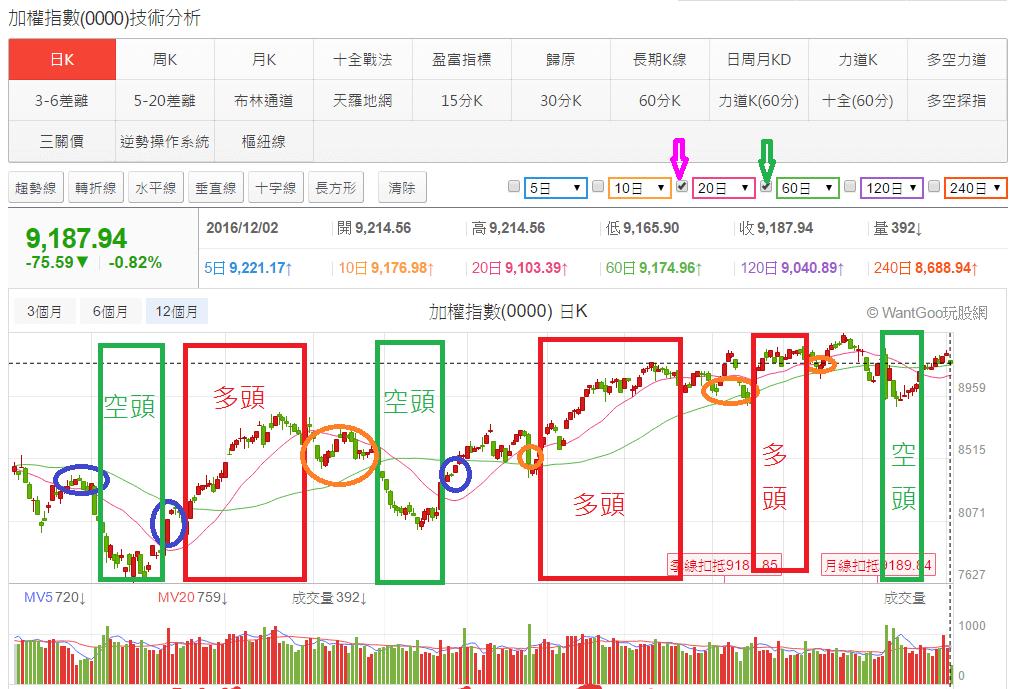 為何均線多頭排列的股票較易上漲?   玩股小博士   玩股網