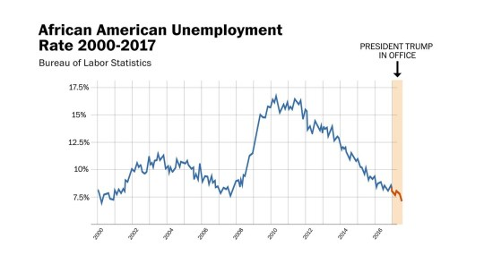 Image result for black unemployment graph