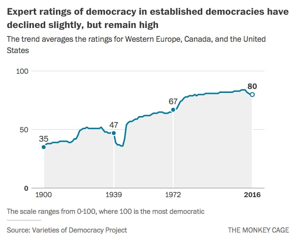 Is democracy on the decline? Not as much as some pundits want you to believe. - The Washington Post
