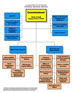 Irs org chart also the explained  in flow charts washington post rh washingtonpost