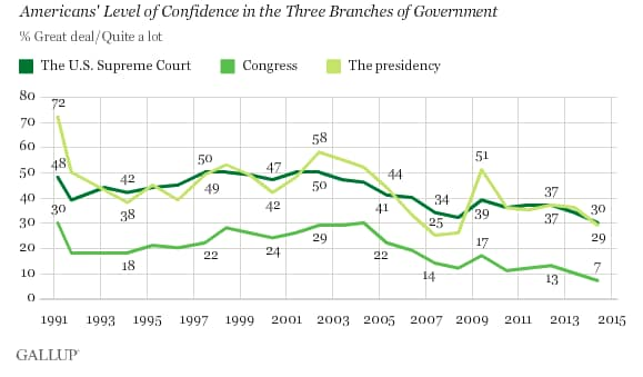 Image courtesy of Gallup