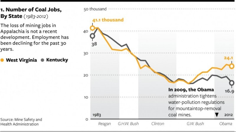 Here's why Central Appalachia's coal industry is dying