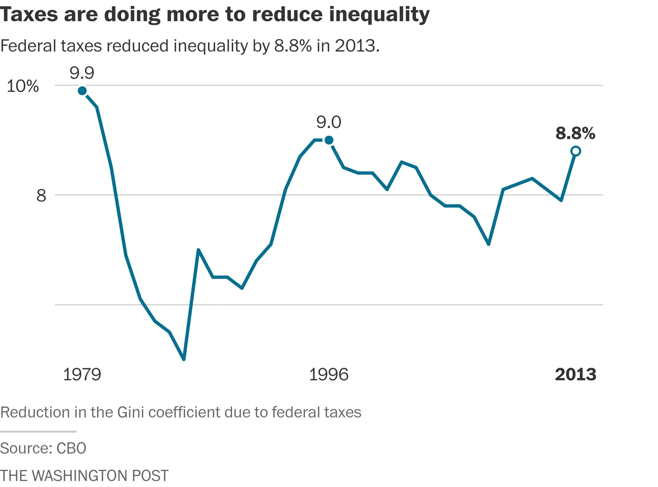 Here's proof President Obama really did reduce inequality