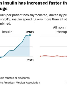 The history of insulin captures one mystifying complexities pharmaceutical market  how long standing drugs become more expensive with time also why treating diabetes keeps getting washington post rh washingtonpost
