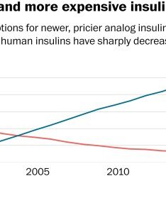 The first insulin he took was crude by today   standards extracted from macerated pancreas of farm animals some patients had allergic reactions also why treating diabetes keeps getting more expensive washington post rh washingtonpost