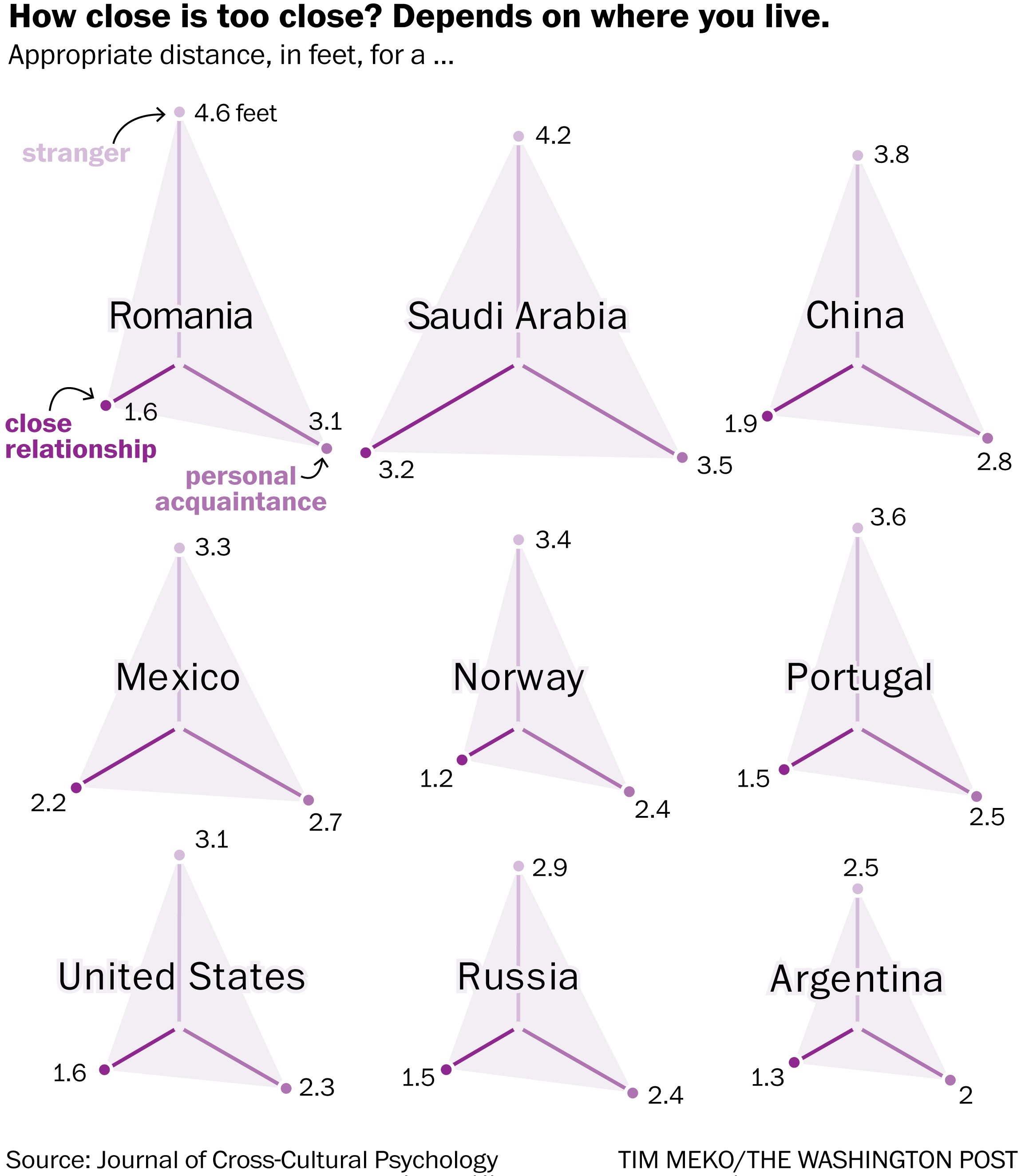 What Personal Space Looks Like Around The World