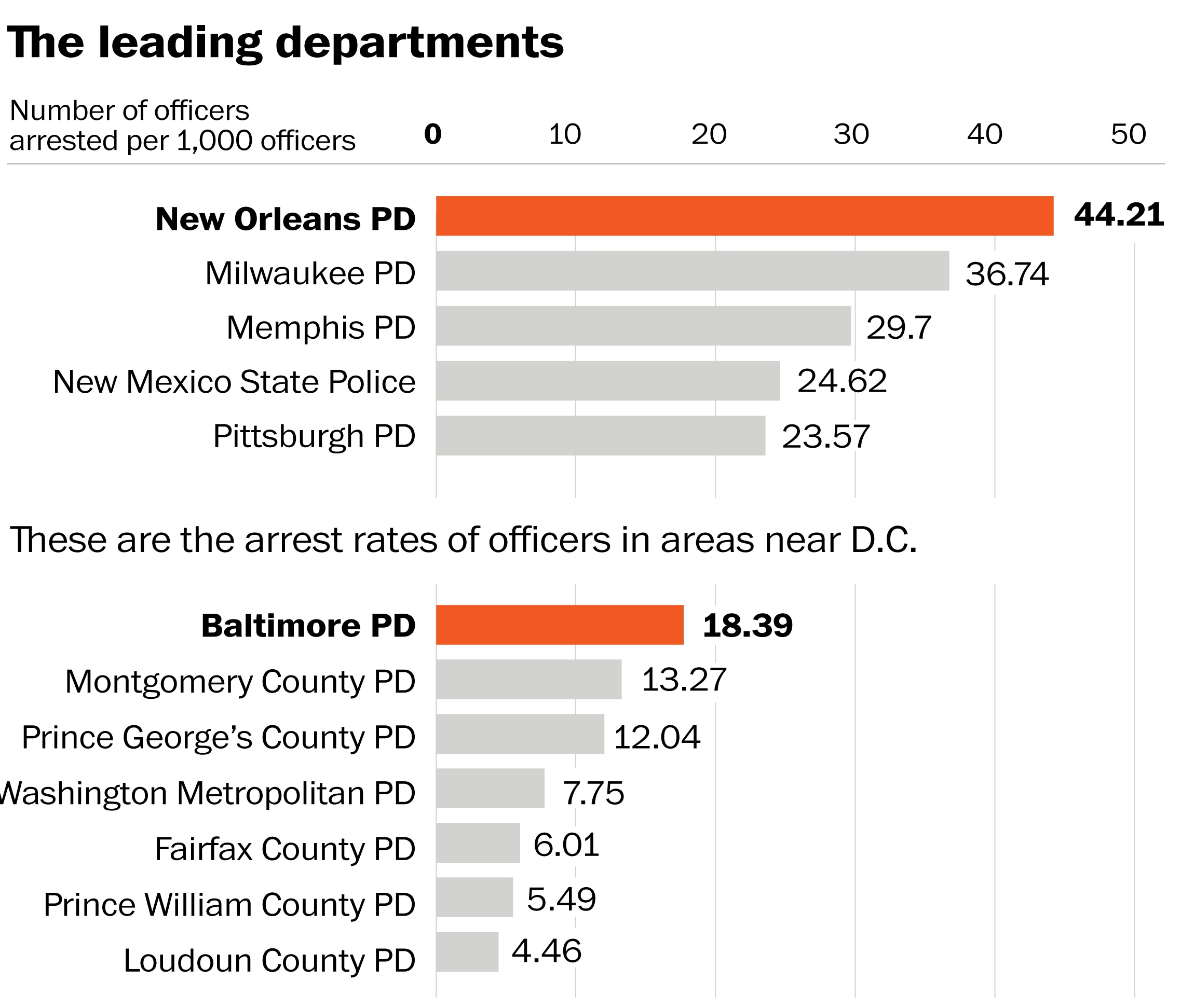 Study finds police officers arrested 1,100 times per year
