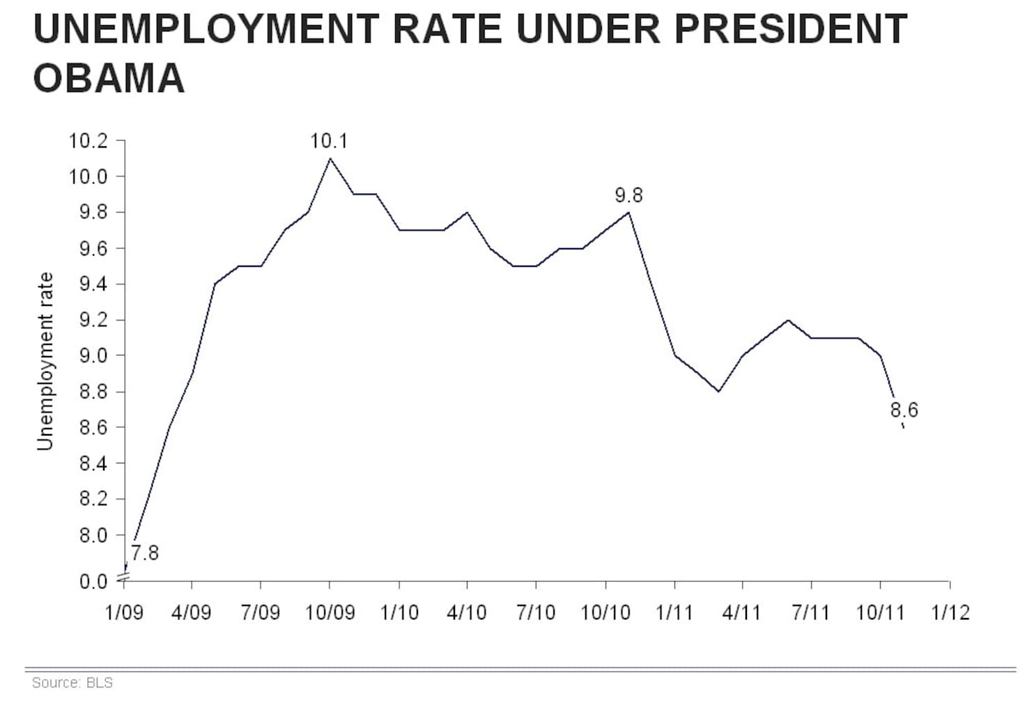 small resolution of what s clear from the chart is that there has been a pretty steady decline in the unemployment rate since this time last year