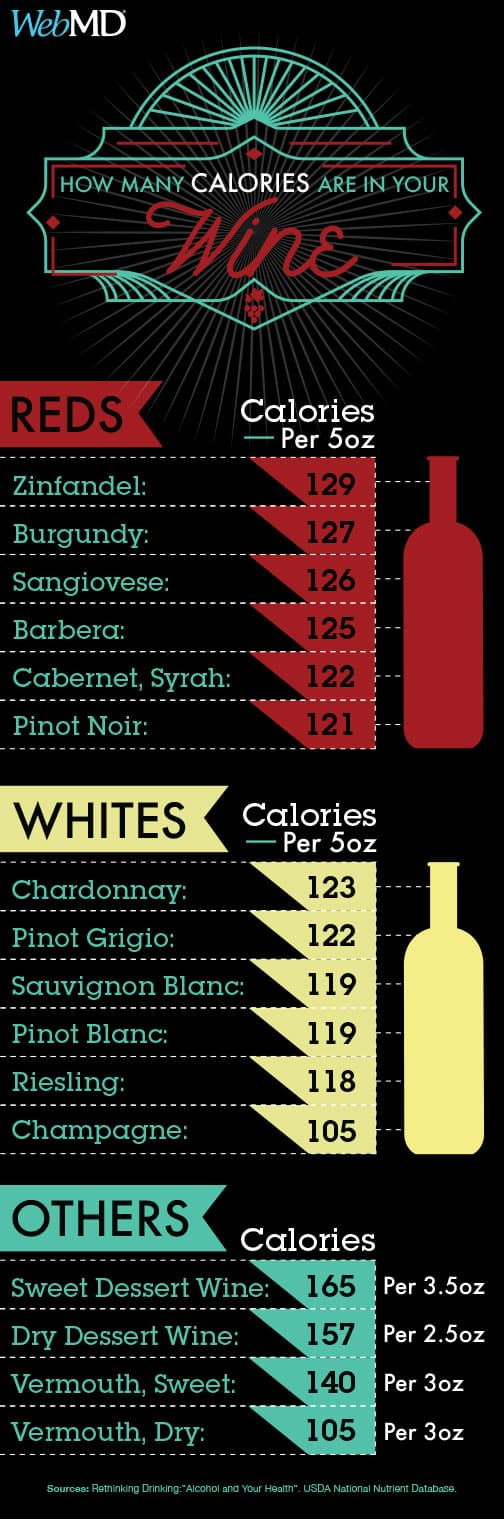 Calories In A Bottle Of Sauvignon Blanc Wine - Best ...