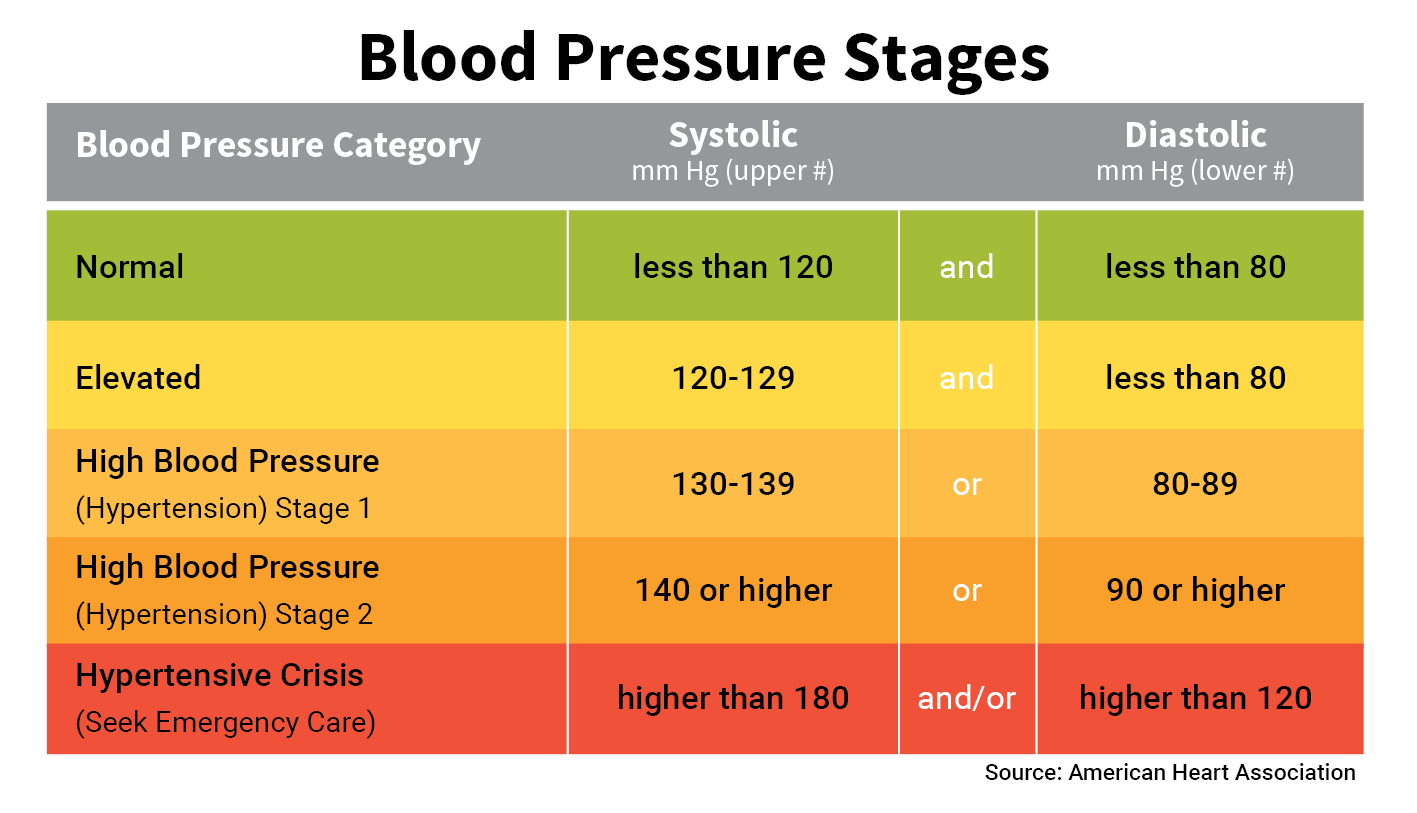 Blood Pressure Patient Worksheet