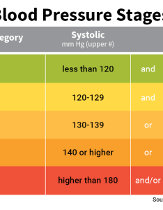 How is blood pressure measured also chart  numbers normal range systolic diastolic rh webmd