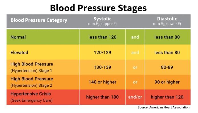 normal to abnormal blood pressure ranges