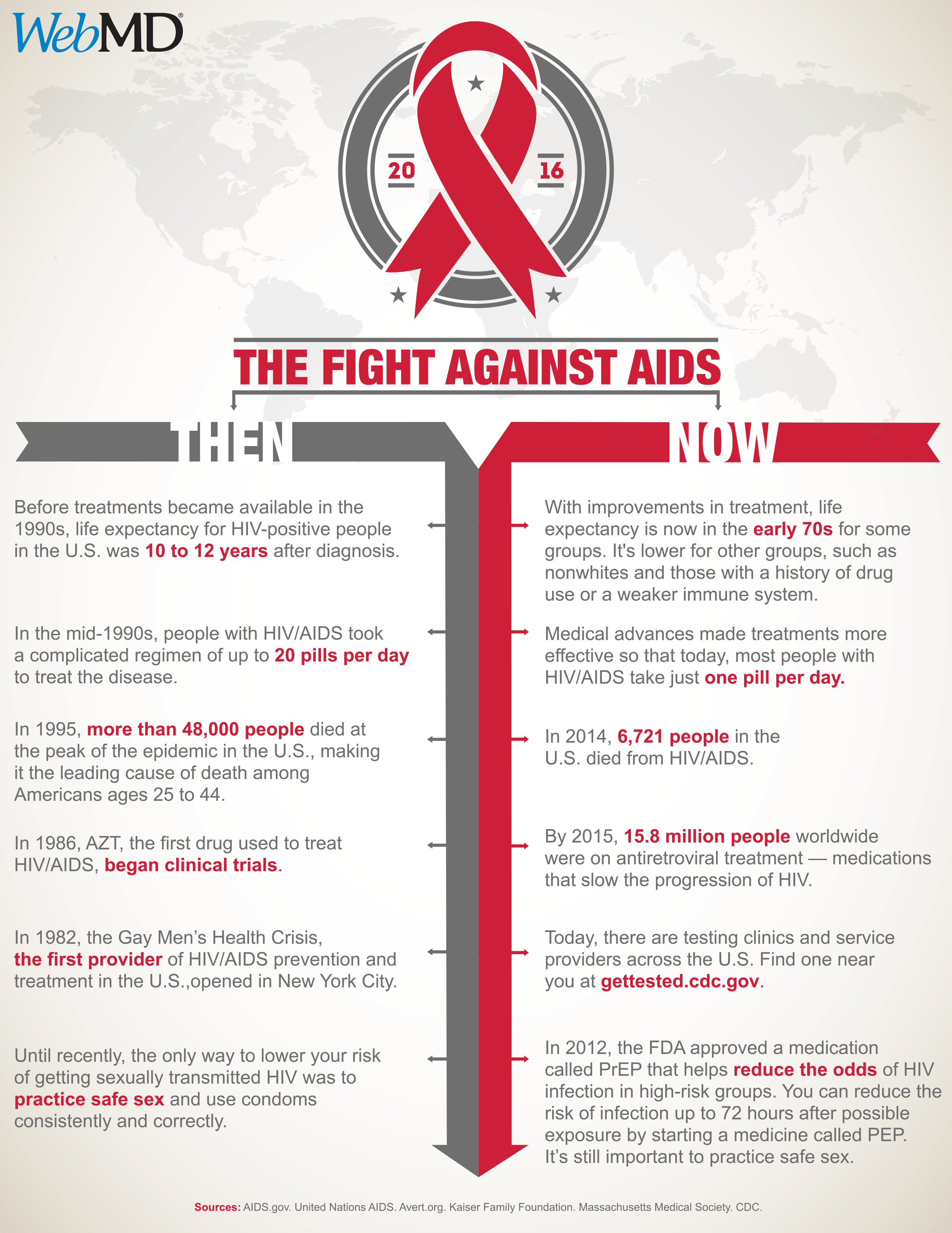 The Fight Against Aids Then And Now