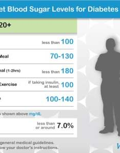 Chart normal blood sugar level adults also of levels for with diabetes rh webmd