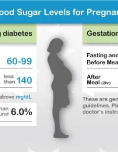Chart normal blood sugar level pregrant women also levels for pregnant rh webmd