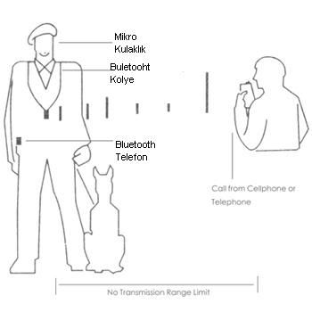 Casus Kulaklık ,Böcek Kullaklık, Mikro Casus Kulaklık, 3G