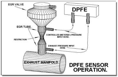 Egr Delta P Sensor. Diagrams. Auto Fuse Box Diagram