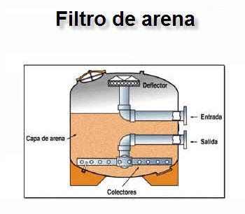 Huerto familiar filtrado del agua de riego felix maocho for Arena para filtro de piscina