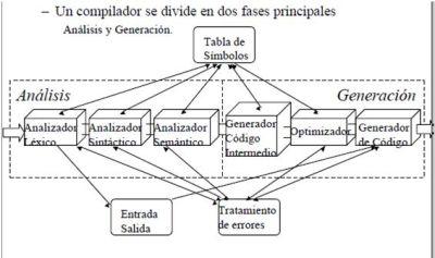 Fases de compilacion