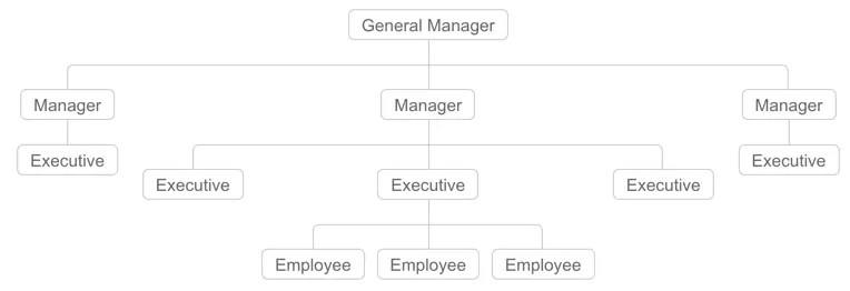 How to Add Organization Chart in Weebly Site? » WebNots