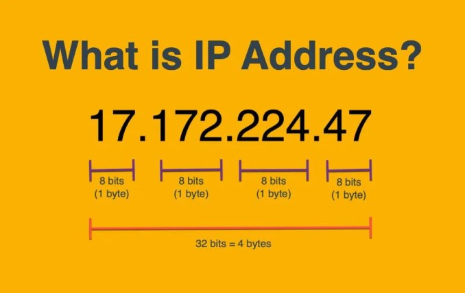 types of IP address