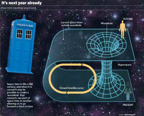 Future Wonders Black Hole Time Travel