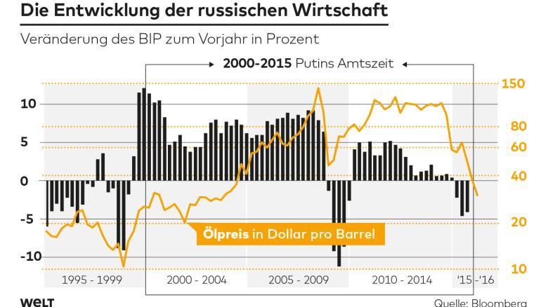 DWO_FI_Russische_Wirtschaft_as_1.jpg