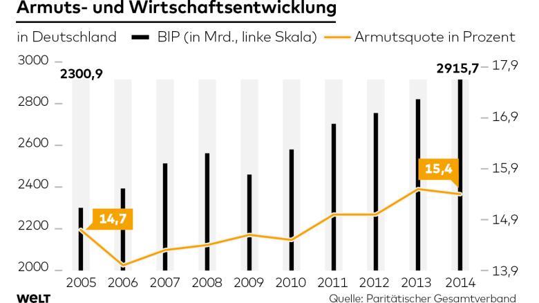https://i0.wp.com/img.welt.de/img/wirtschaft/crop152569123/5879406563-ci16x9-w780/DWO-WI-Armut-js-Wirtschaftsentwicklung.jpg
