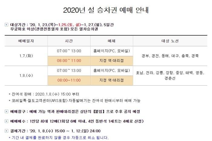 韓國交通∥ 2020過年春節期間설날買韓國火車票/KTX車票的開賣時間