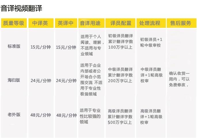 【專業英語翻譯】Professional English Translation(English-Chinese & C Witmart.com