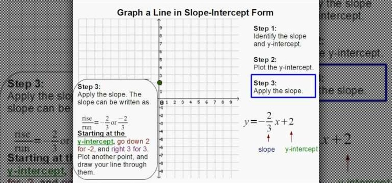 How to Graph a line in slope-intercept form « Math