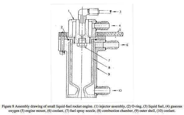 liquid fuel rocket engine diagram