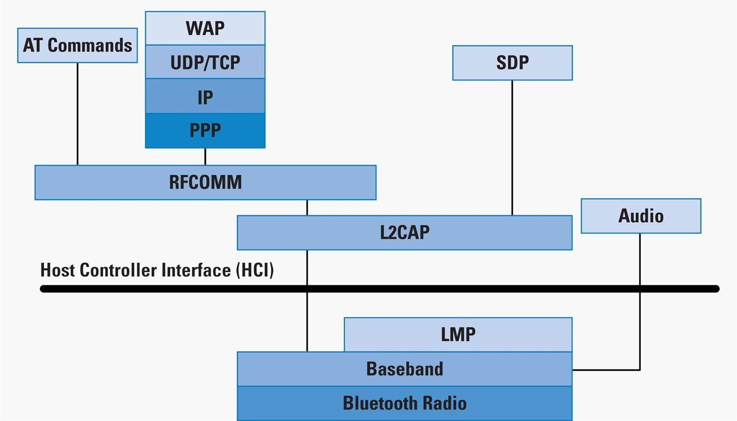 bluetooth application stack diagram wiring for dual 2 ohm subwoofer how to hack part 1 terms technologies