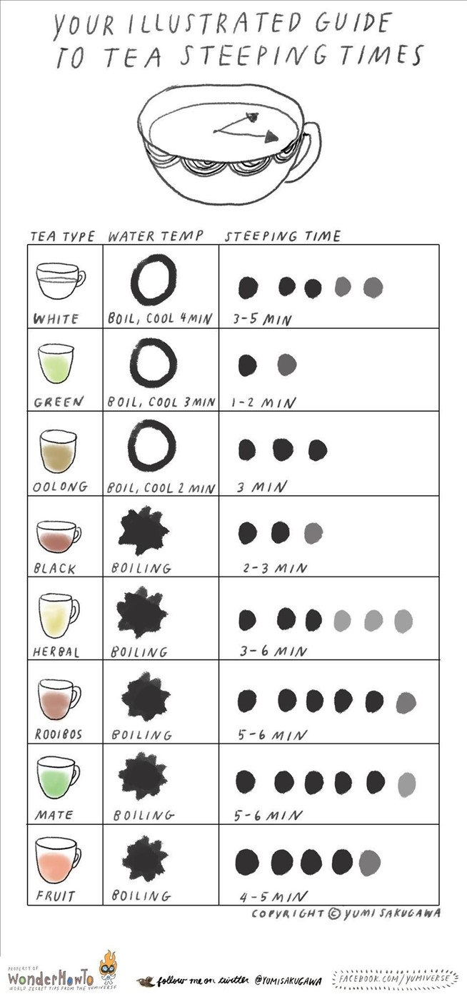 The Tea Cheat Sheet: Steeping Times & Temps for the