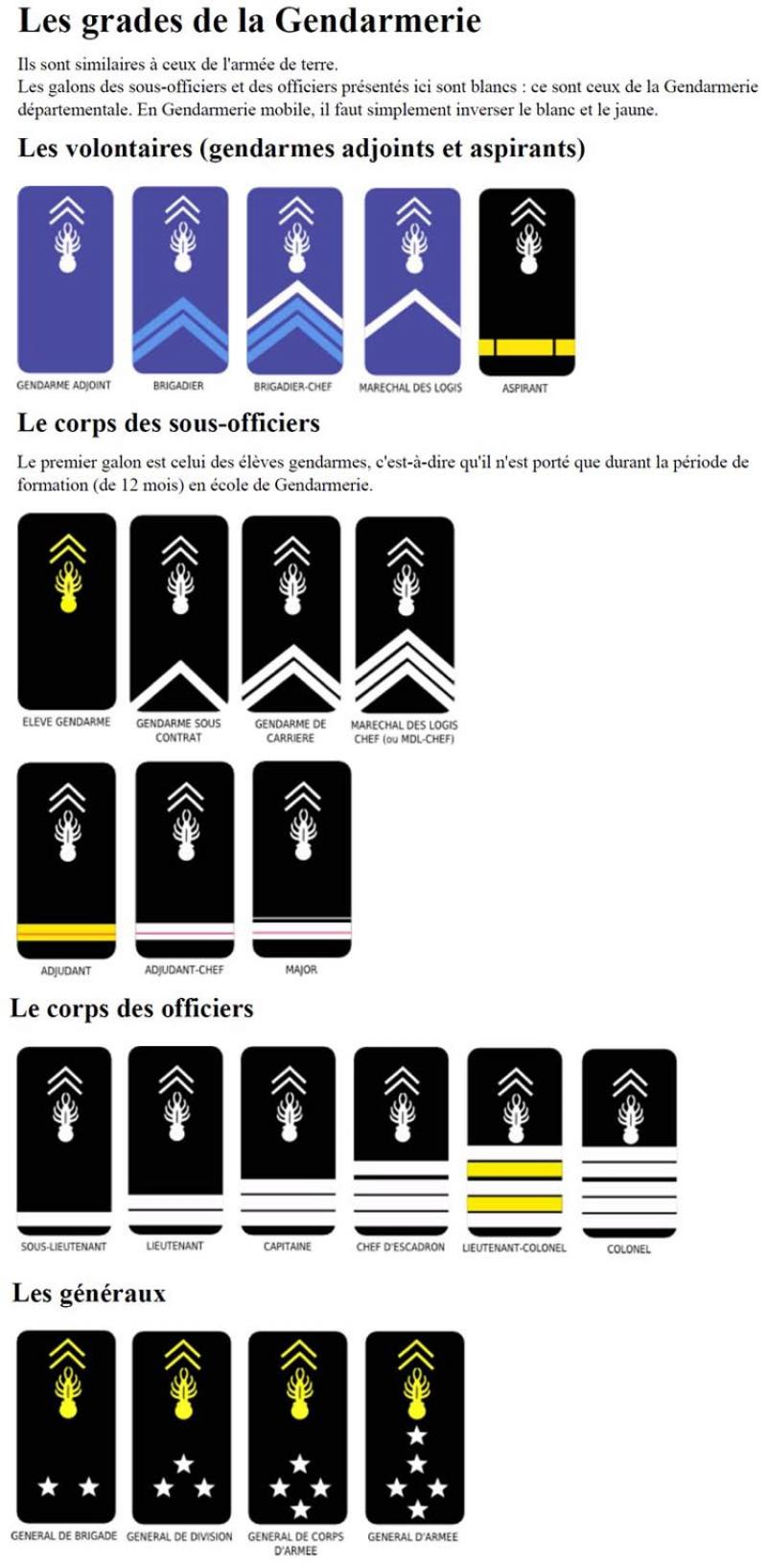 Grade De La Gendarmerie : grade, gendarmerie, Xooimage