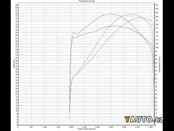 Prodám Yamaha Yamaha XV 1700 Warrior Midnight Star prodej