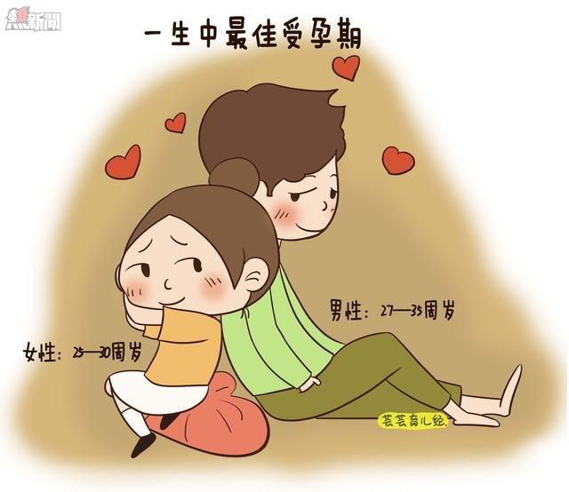 原來一天中的這一時刻最易懷孕,要學好中文,英語會很強悍~