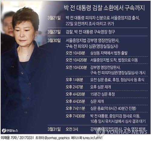[그래픽] 박 전 대통령 검찰 소환에서 구속까지
