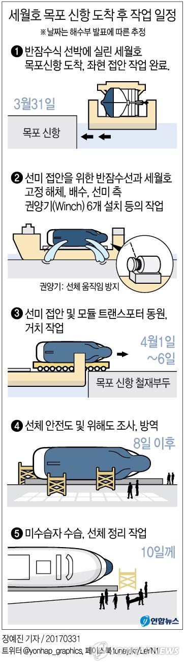 [그래픽] 세월호 목포 신항 도착 후 작업 일정