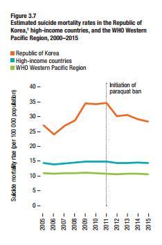 2000~2015년 한국의 자살률(주황색 선) 추이를 보여주는 그래프