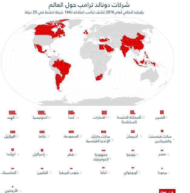 شركات ترامب حول العالم